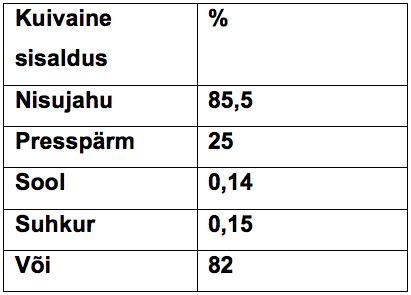 eeltaignaga-toode-palmiksai-protsent