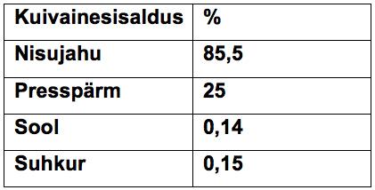 eeltaignaga-toode-rostsai-protsent